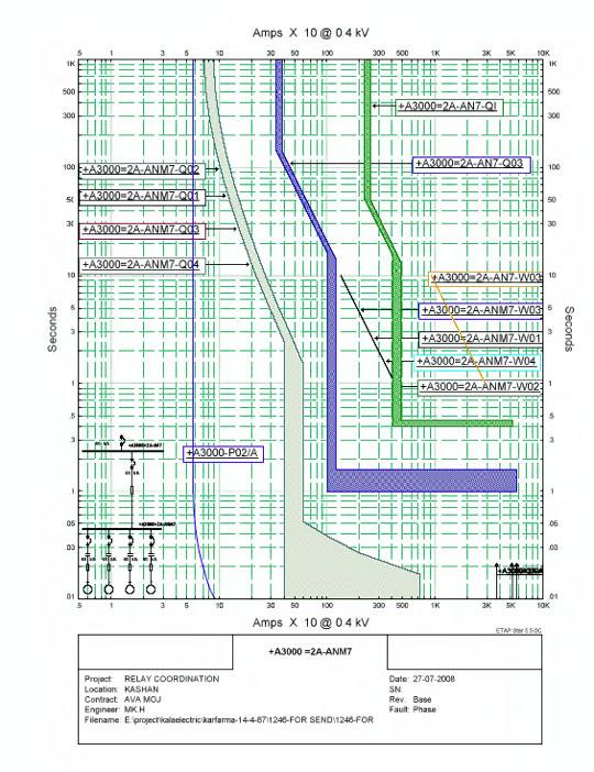 منحنی tcc