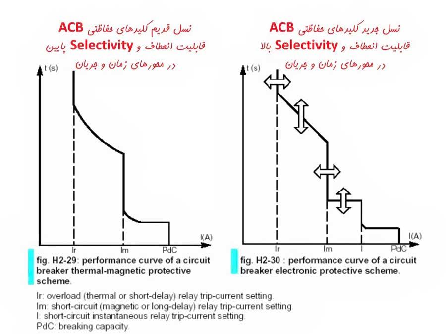مقایسه ACB
