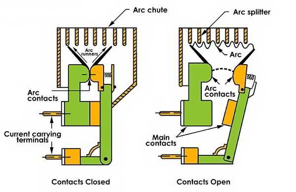 عملکرد کنتاکت های کلید هوایی