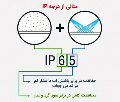 استاندارد IP