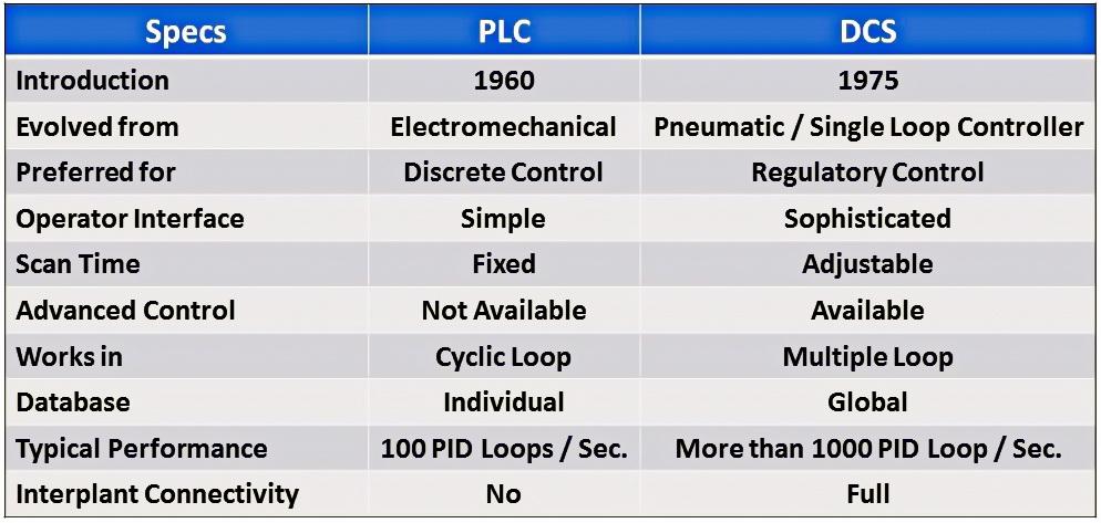 مقایسه DCS و PLC