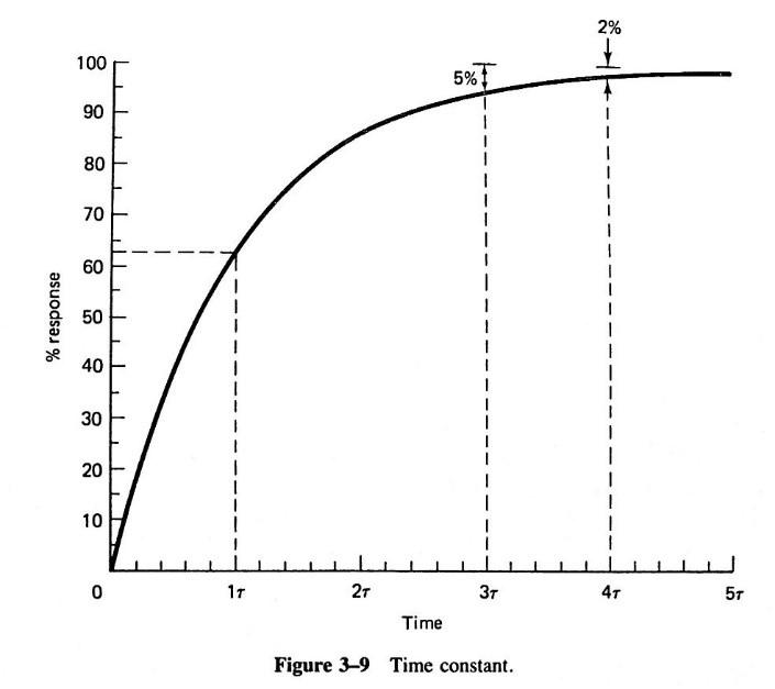 نمودار پاسخ زمانی