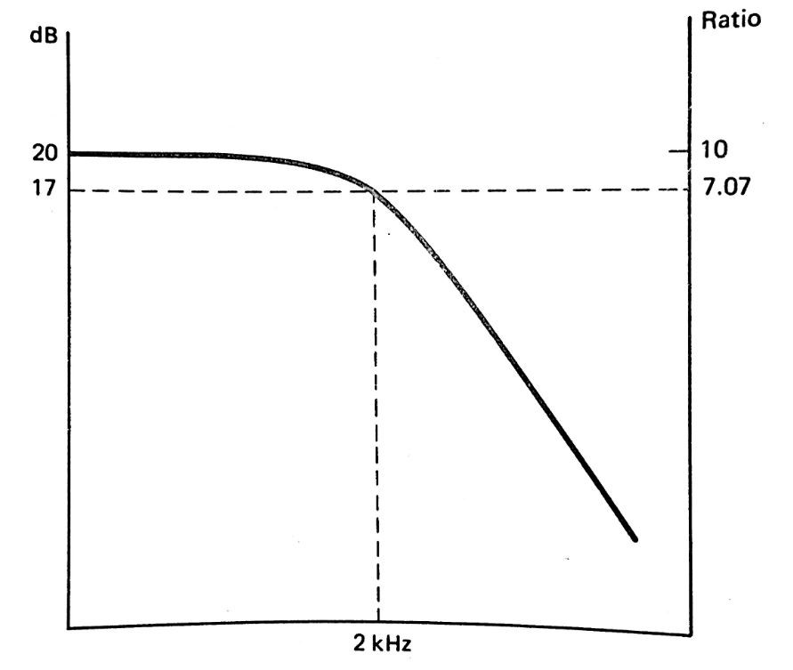 نمودار پاسخ فرکانسی