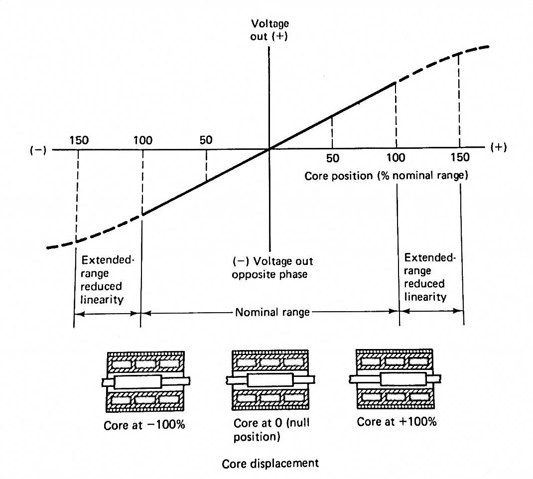 ترانسفورماتورهای خطی تفاضلی و چرخشی