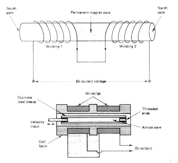 مبدل سرعت الکترومغناطیسی