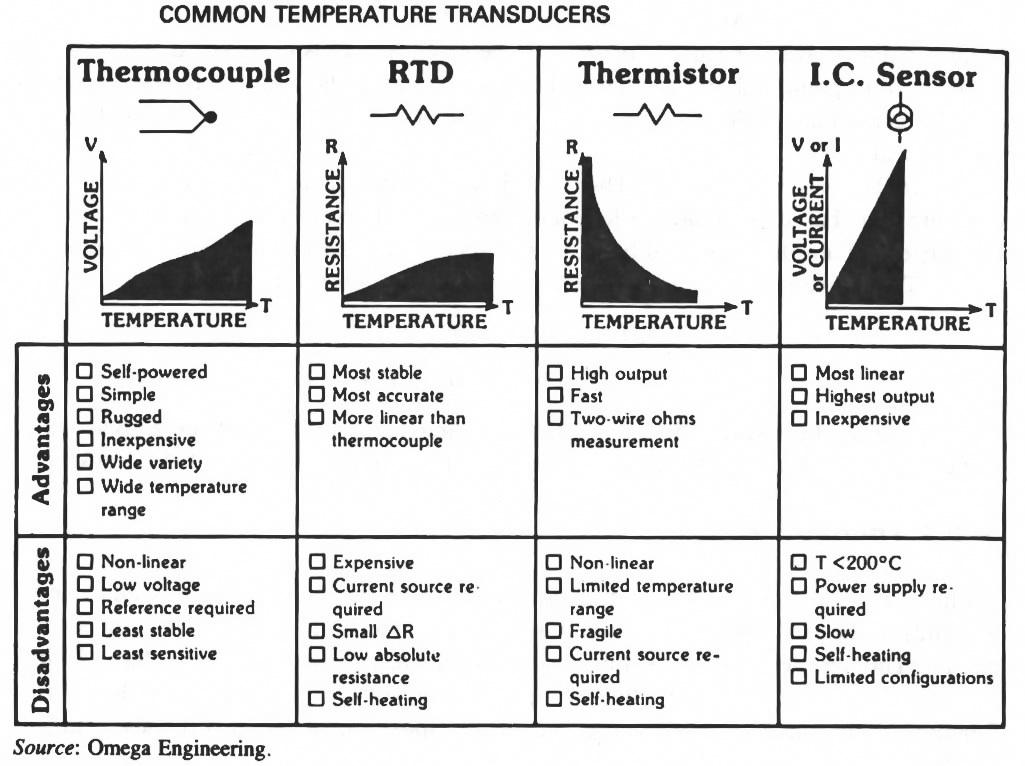 مقایسه انواع سنسورهای دما