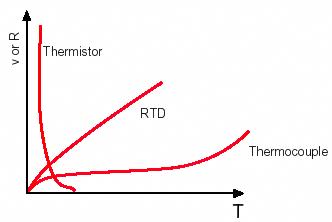 مقایسه RTD و ترمیستور