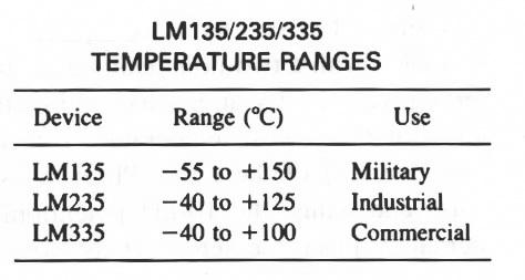 دامنه سنسور دمای کلوین