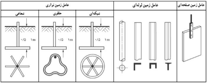 انواع الکترود زمین